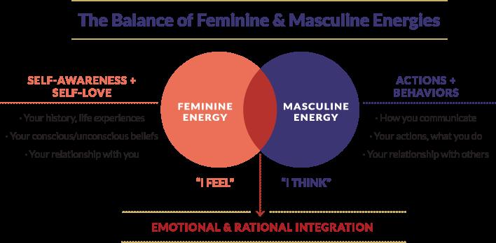 The Balance of Feminine & Masculine Energies