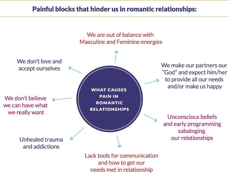 Painful blocks that hinder us in romantic relationships: